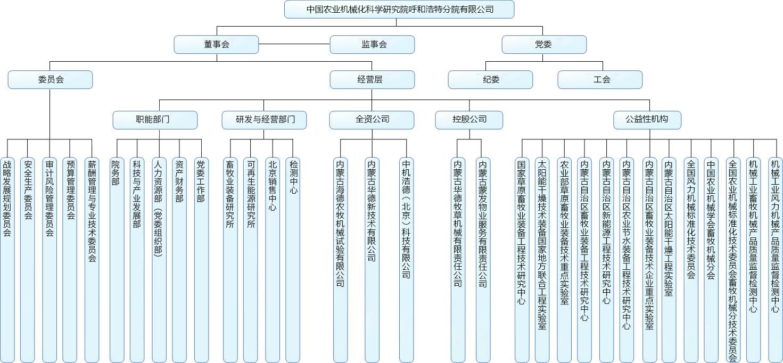 组zhi机构